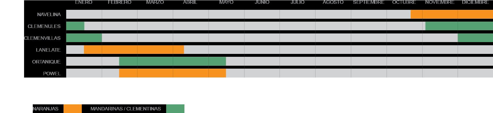 Calendario aproximado de maduración